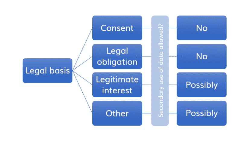 Secondary use of data under GDPR // Paulina Zagorska // White Label Consultancy