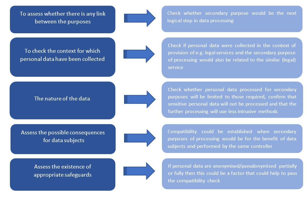 Secondary use of data under the GDPR // Paulina Zagorska // White Label Consultancy